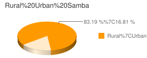 Samba census population